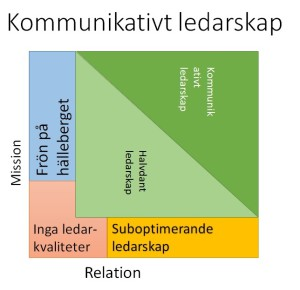 Kommunikativt Ledarskap EIBA