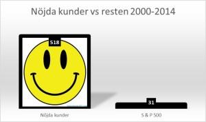 Claes Fornell Nöjda Kunder vs resten 2000-2014