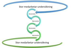 Medarbetarundersökning och Barometer