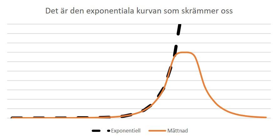 Det är den exponentiella kurvan som skrämmer