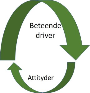 Beteende driver attityder