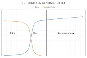 Det digitala genombrottet